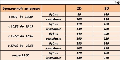 Цены на билеты: Киномакс-Киров